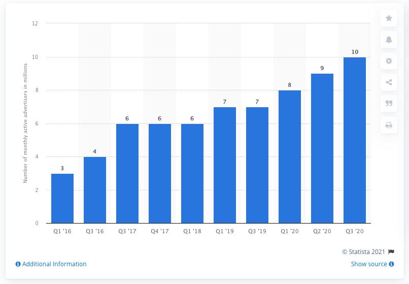 Počet aktívnych inzerentov na facebooku