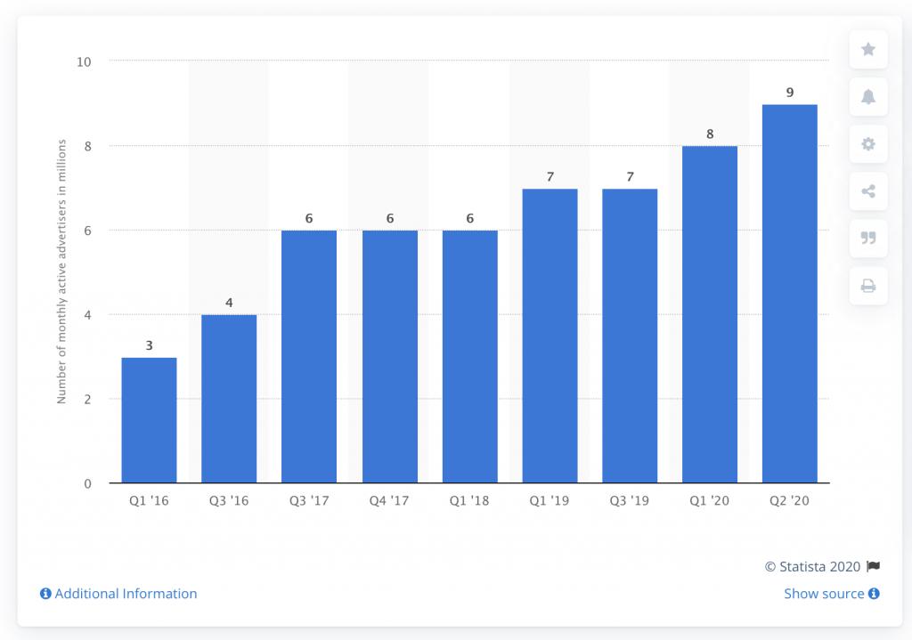 Koľko stojí fb reklama?