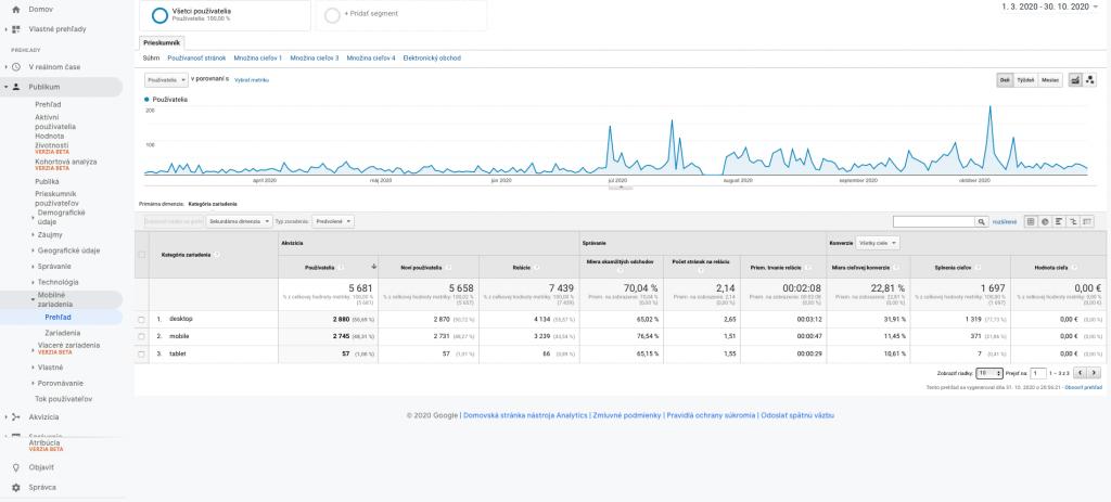 google analytics report mobil