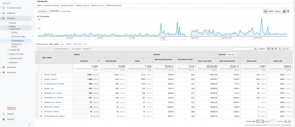reporty v google analytics